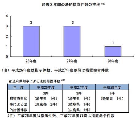 28年度措置命令件数(都道府県) .png
