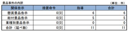 28年度景品事件内訳.png
