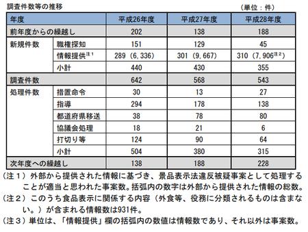 28年度景表法調査件数.png