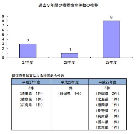 29年度措置命令件数(都道府県) .png