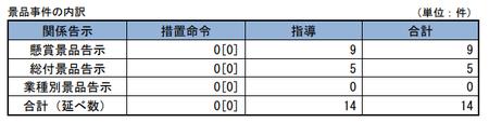 29年度景品事件内訳.png