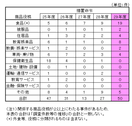 29年度景表法商品役務別分類.png