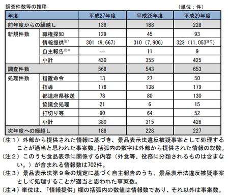 29年度景表法調査件数.png