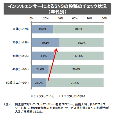 インフルエンサ—_チェック状況(消費者庁_2018.9).png