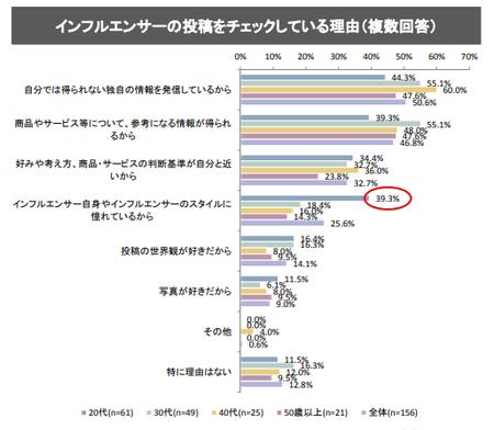 インフルエンサ—_チェック理由(消費者庁_2018.9).png