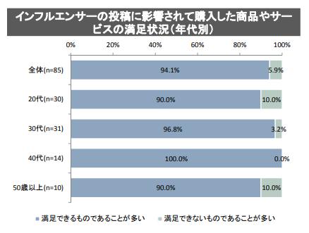 インフルエンサ—_購入満足度(消費者庁_2018.9).png