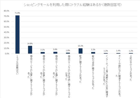 ショッピングモール利用トラブル(内閣府_2018.9).png