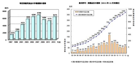 トクホ市場推移2013.png