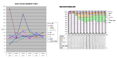 トクホ用途別伸び率・構成比推移(グラフ)2016.png