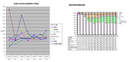トクホ用途別伸び率・構成比推移(グラフ)2017.png
