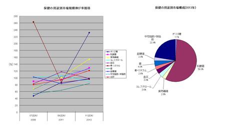 トクホ用途別伸び率推移、構成比(グラフ)2013.png