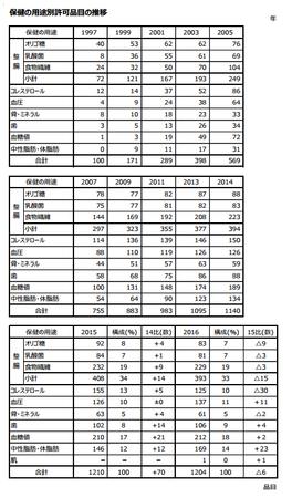 トクホ用途別品目推移(表)2016.png