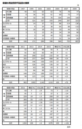 トクホ用途別品目推移(表)2017.png