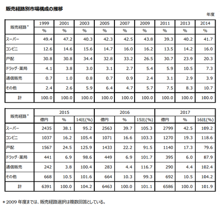 トクホ販売経路別市場構成推移(表)2017.png