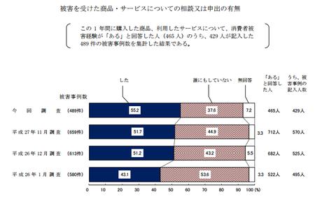 トラブル申出有無 (H28年度 消費者意識調査).png