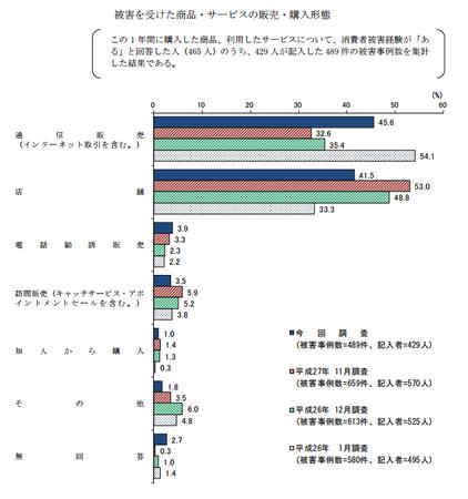 トラブル購入形態 (H28年度 消費者意識調査).png