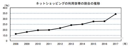 ネットショッピング利用世帯割合(h29).png