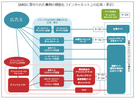 ネット広告類型(JARO).png