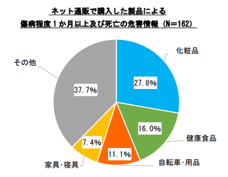 ネット通販傷病危害情報(h25-h30.9).png