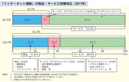 ネット通販商品・サービス別消費者相談(h29年度消費者白書).png