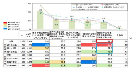 ネット食品購入_サイト利⽤理由.png