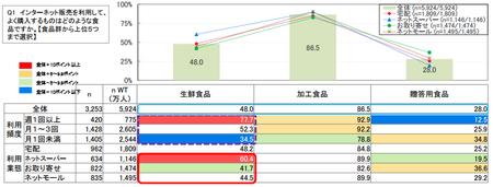 ネット食品購入_品目.png