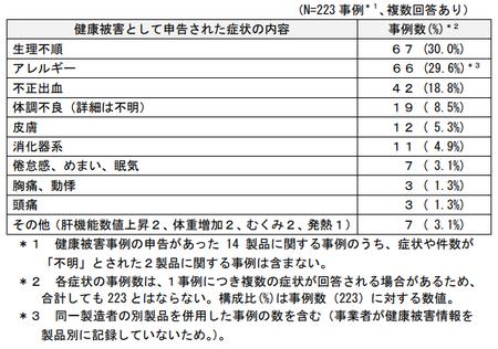 プエラリア_調査(健康被害症状)png.png