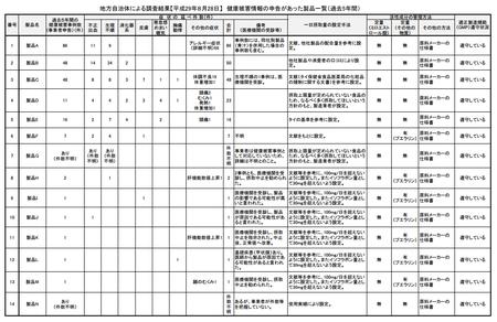 プエラリア_調査(健康被害製品一覧)png.png