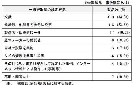 プエラリア_調査(摂取量設定根拠)png.png