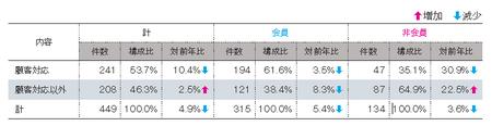 事業者相談件数(2012JADMA).png
