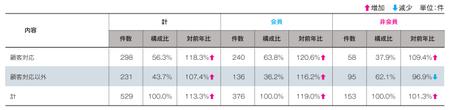 事業者相談件数(2015JADMA).png