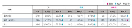 事業者相談件数(2016JADMA).png