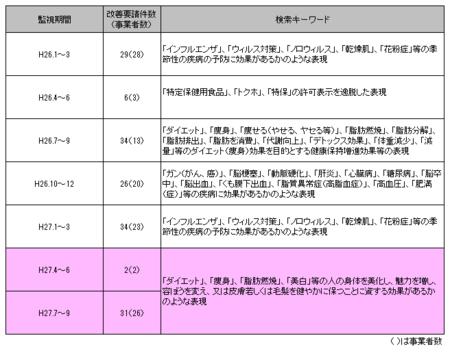 健康食品ネット監視_27年4-9.png