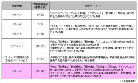 健康食品ネット監視_28年1-3.png
