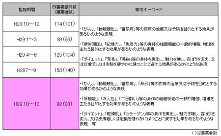 健康食品ネット監視_29年10-29年12.png
