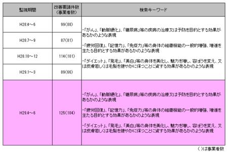 健康食品ネット監視_29年4-29年6.png