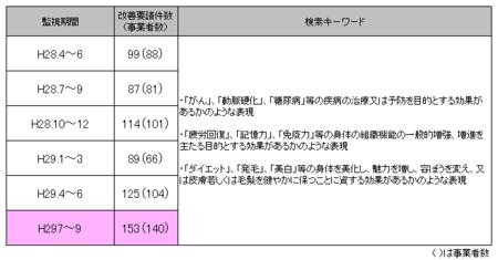 健康食品ネット監視_29年7-29年9.png