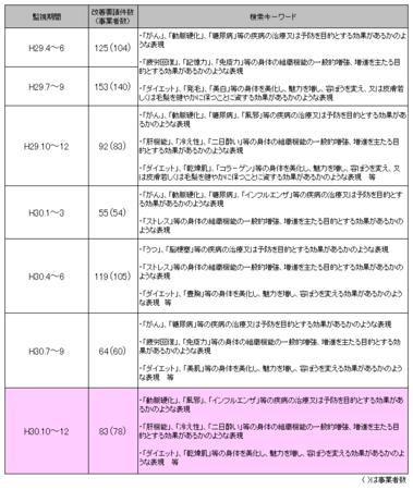 健康食品ネット監視_30年10-12.png