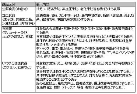 健康食品ネット監視_事例_24年度1回.png