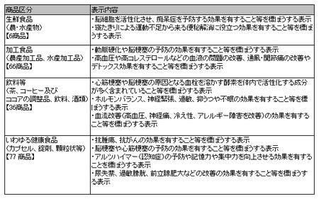 健康食品ネット監視_事例_25年度1,2回.png