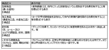 健康食品ネット監視_事例_25年度3回.png