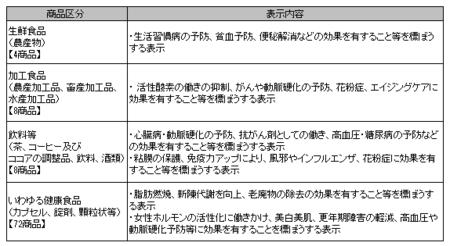 健康食品ネット監視_事例_29年10-29年12.png