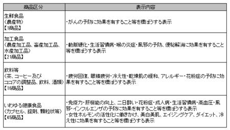 健康食品ネット監視_事例_30年10-12.png