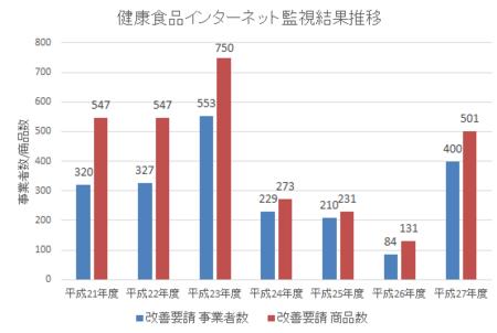 健康食品ネット監視_件数推移_28年1-3.png