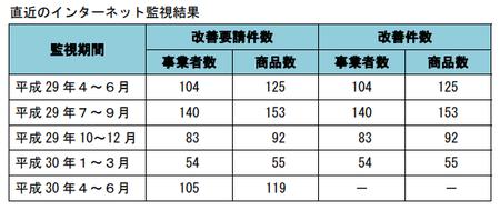 健康食品ネット監視_件数推移_29年4-30年6.png