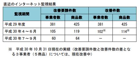 健康食品ネット監視_件数推移_29年度-30年9.png