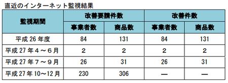 健康食品ネット監視_件数_27年10-12.png