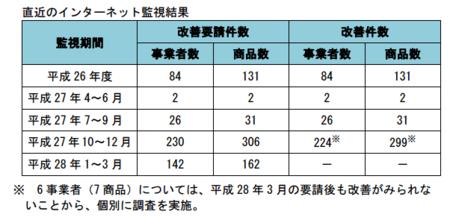 健康食品ネット監視_件数_28年1-3.png