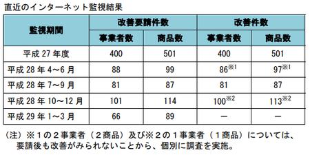 健康食品ネット監視_件数_28年4-29年3.png