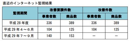 健康食品ネット監視_件数_29年7-29年9.png